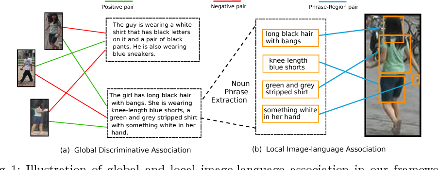 Figure 1 for Improving Deep Visual Representation for Person Re-identification by Global and Local Image-language Association
