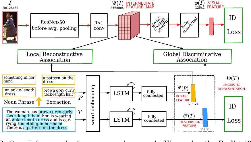 Figure 3 for Improving Deep Visual Representation for Person Re-identification by Global and Local Image-language Association