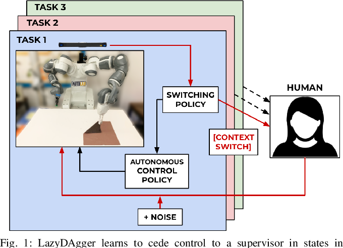 Figure 1 for LazyDAgger: Reducing Context Switching in Interactive Imitation Learning