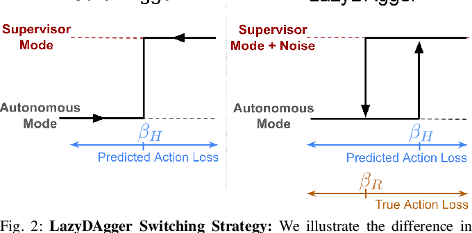 Figure 2 for LazyDAgger: Reducing Context Switching in Interactive Imitation Learning