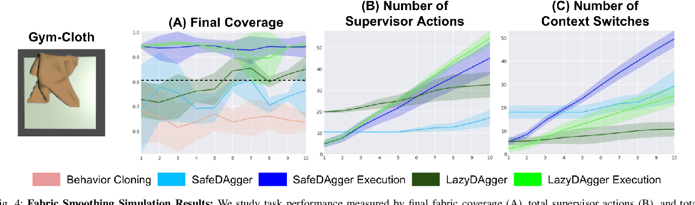 Figure 4 for LazyDAgger: Reducing Context Switching in Interactive Imitation Learning