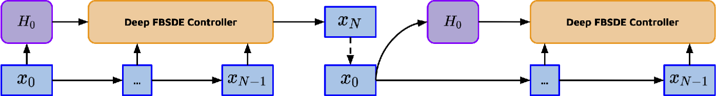 Figure 3 for Learning Locomotion Controllers for Walking Using Deep FBSDE