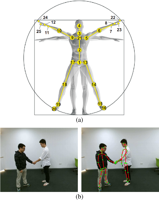 Figure 1 for A Survey on 3D Skeleton-Based Action Recognition Using Learning Method