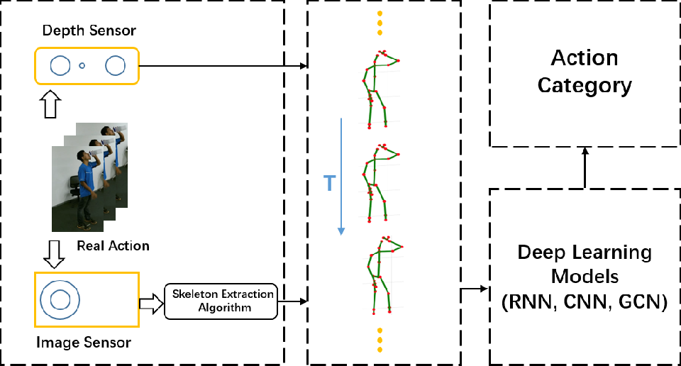 Figure 2 for A Survey on 3D Skeleton-Based Action Recognition Using Learning Method