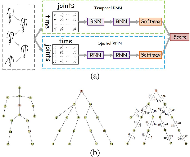 Figure 3 for A Survey on 3D Skeleton-Based Action Recognition Using Learning Method