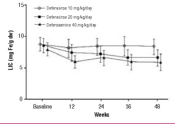Figure 2 from Randomized phase II trial of deferasirox (Exjade