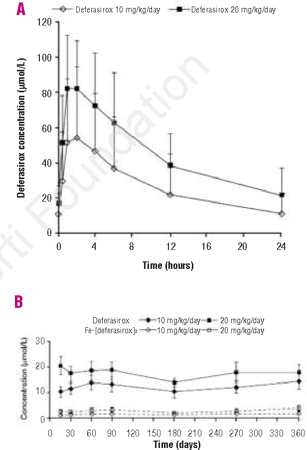 Figure 4 from Randomized phase II trial of deferasirox