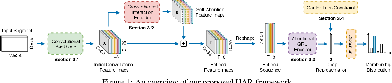Figure 1 for Attend And Discriminate: Beyond the State-of-the-Art for Human Activity Recognition using Wearable Sensors