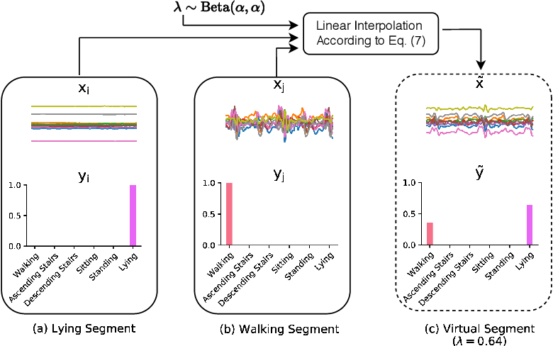 Figure 3 for Attend And Discriminate: Beyond the State-of-the-Art for Human Activity Recognition using Wearable Sensors