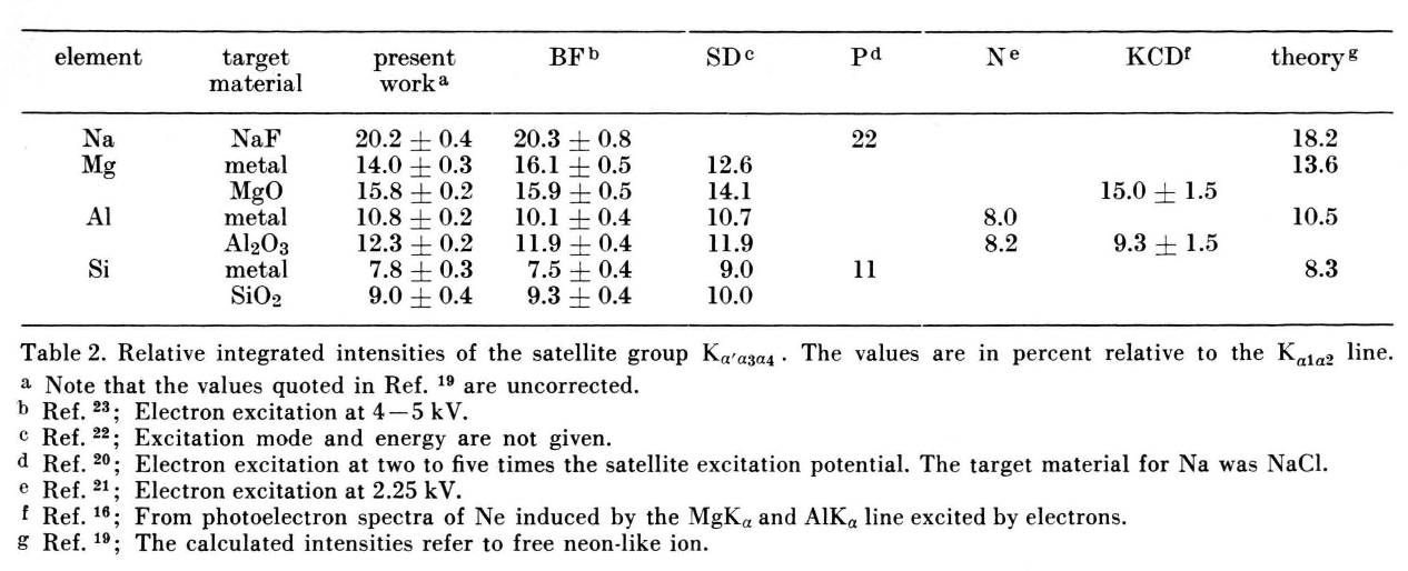 Table 2 from Relative Intensities of Ka Satellites in X-Ray ...