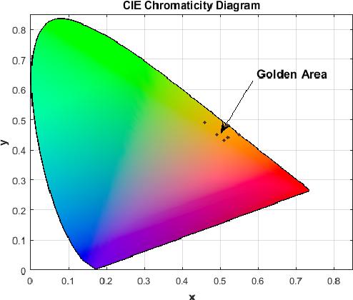 Figure 3 for Golden Tortoise Beetle Optimizer: A Novel Nature-Inspired Meta-heuristic Algorithm for Engineering Problems