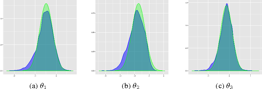 Figure 1 for PAC-Bayesian AUC classification and scoring