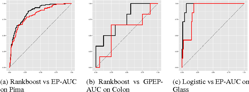 Figure 3 for PAC-Bayesian AUC classification and scoring
