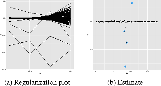 Figure 4 for PAC-Bayesian AUC classification and scoring