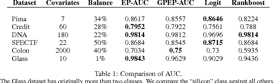 Figure 2 for PAC-Bayesian AUC classification and scoring