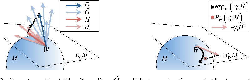 Figure 1 for Mini-Batch Spectral Clustering