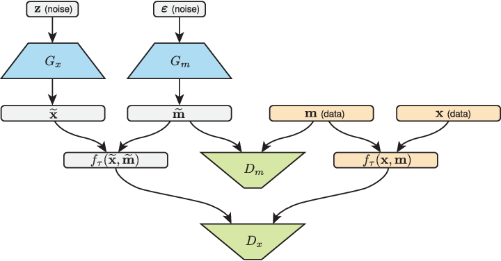 Figure 1 for MisGAN: Learning from Incomplete Data with Generative Adversarial Networks