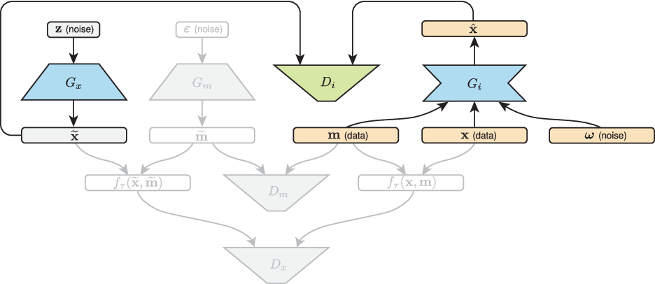 Figure 2 for MisGAN: Learning from Incomplete Data with Generative Adversarial Networks