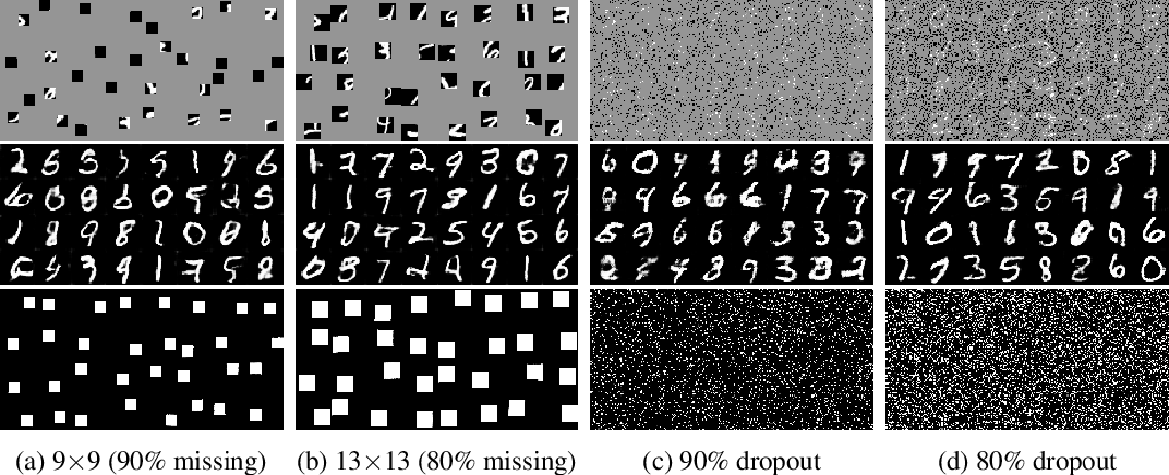 Figure 3 for MisGAN: Learning from Incomplete Data with Generative Adversarial Networks