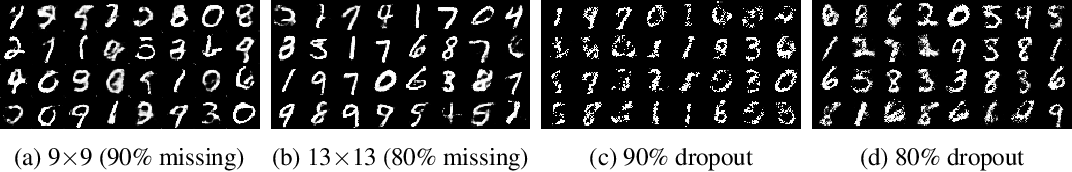 Figure 4 for MisGAN: Learning from Incomplete Data with Generative Adversarial Networks