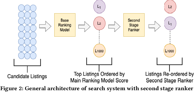 Figure 3 for Managing Diversity in Airbnb Search