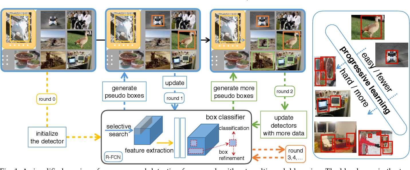 Figure 2 for Few-Example Object Detection with Model Communication