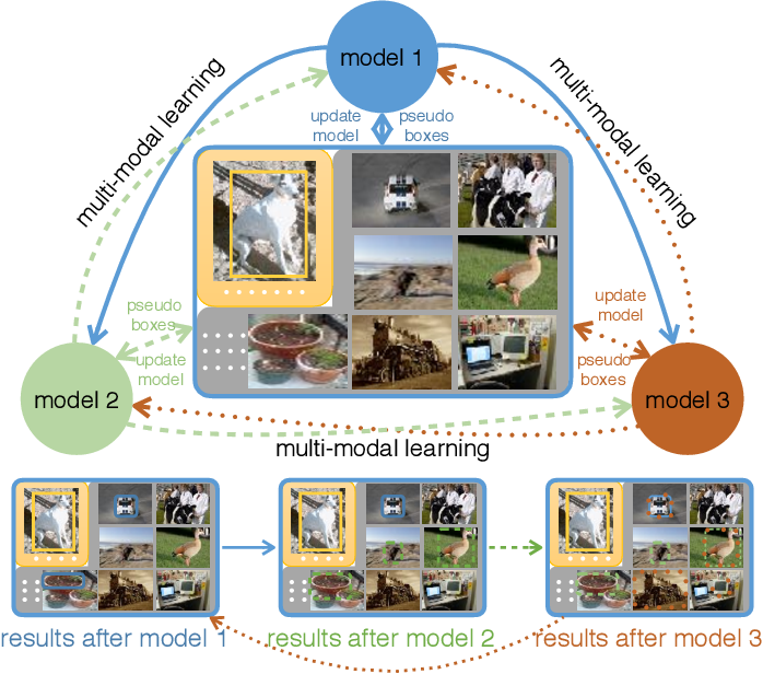Figure 3 for Few-Example Object Detection with Model Communication