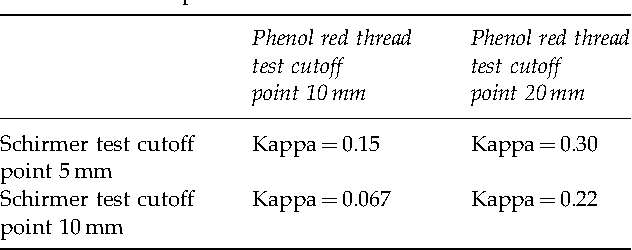 Table 2 From Phenol Red Thread Test Vs Schirmers Test A