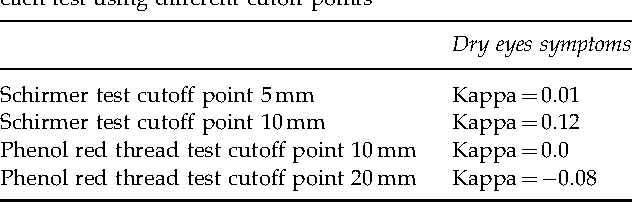 Table 3 From Phenol Red Thread Test Vs Schirmers Test A