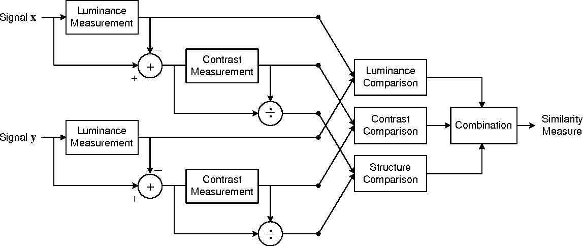 Figure 3 from Image Quality Assessment: From Error Measurement to