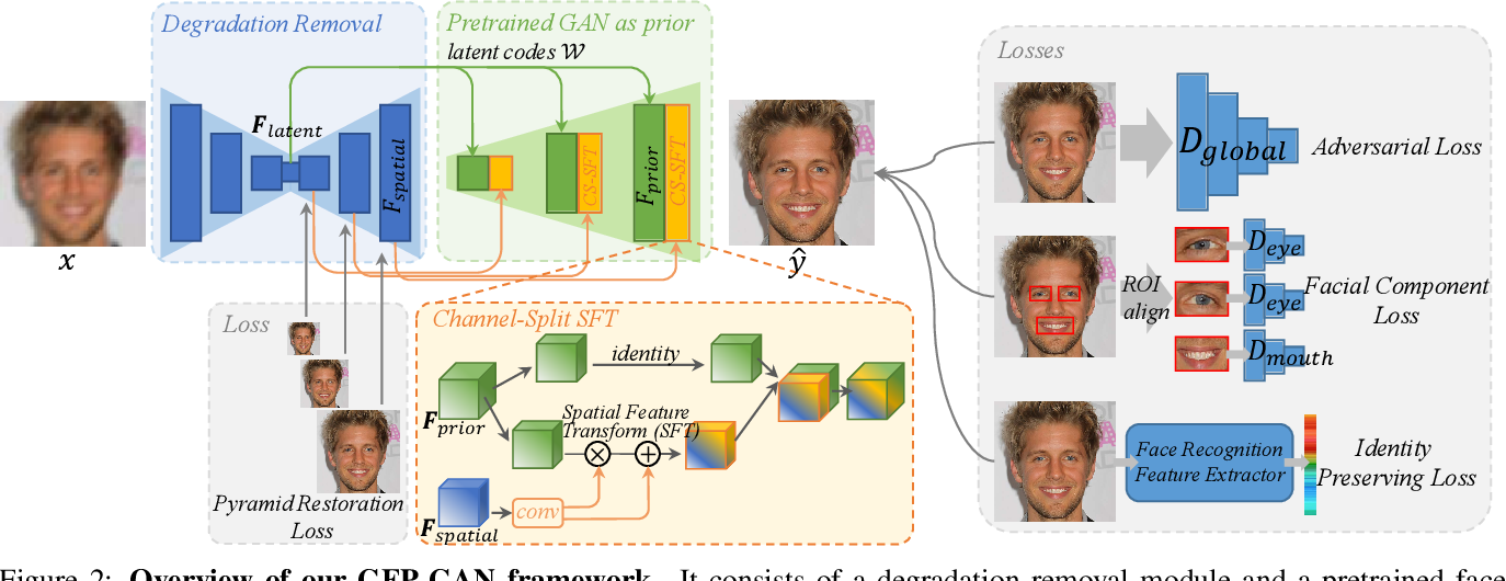 Figure 2 for Towards Real-World Blind Face Restoration with Generative Facial Prior