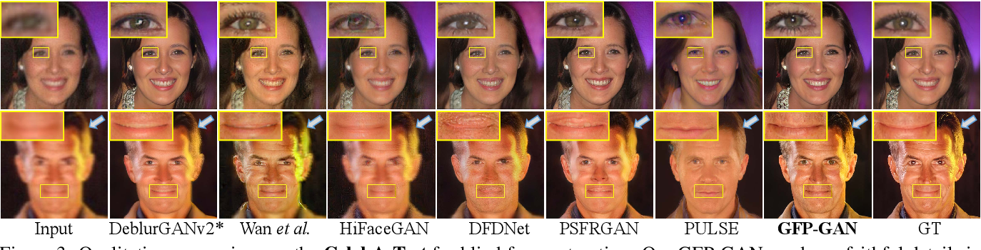Figure 3 for Towards Real-World Blind Face Restoration with Generative Facial Prior
