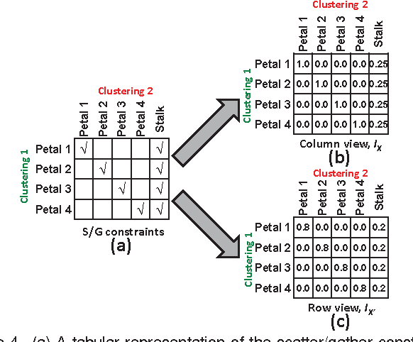 Figure 4 from Scatter/Gather Clustering: Flexibly Incorporating User