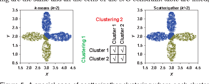 Figure 5 from Scatter/Gather Clustering: Flexibly Incorporating User