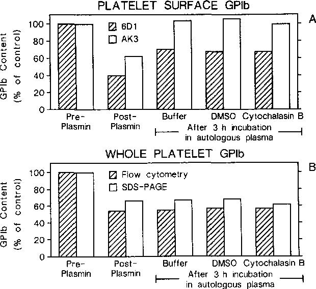 platelets michelson alan d