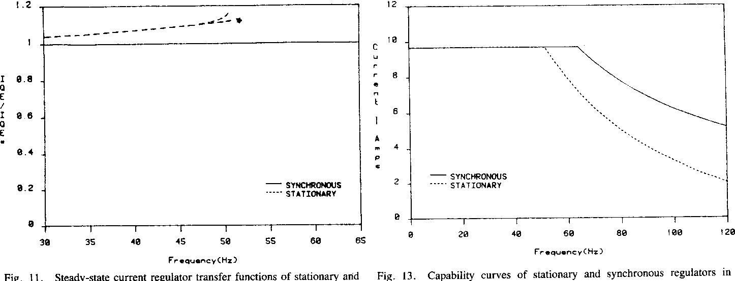 Operation Of Naturally Sampled Current Regulators In The Transition Regulator Mode Semantic Scholar