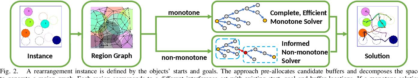 Figure 2 for Uniform Object Rearrangement: From Complete Monotone Primitives to Efficient Non-Monotone Informed Search
