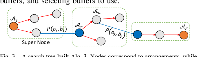 Figure 3 for Uniform Object Rearrangement: From Complete Monotone Primitives to Efficient Non-Monotone Informed Search