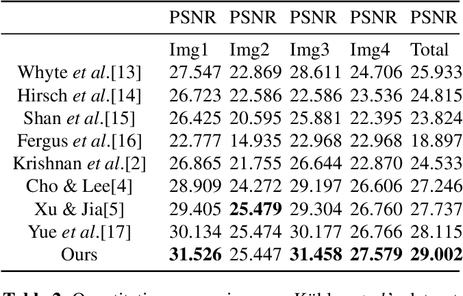 Figure 2 for Two-stream convolutional neural network for accurate RGB-D fingertip detection using depth and edge information