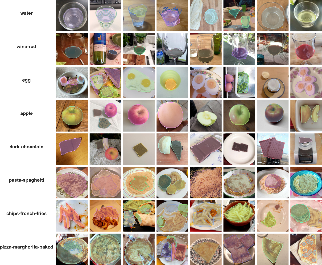 Figure 1 for The Food Recognition Benchmark: Using DeepLearning to Recognize Food on Images