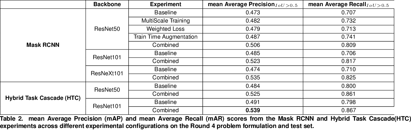 Figure 4 for The Food Recognition Benchmark: Using DeepLearning to Recognize Food on Images