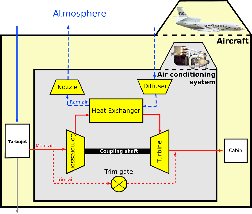 Solving an Air Conditioning System Problem in an Embodiment