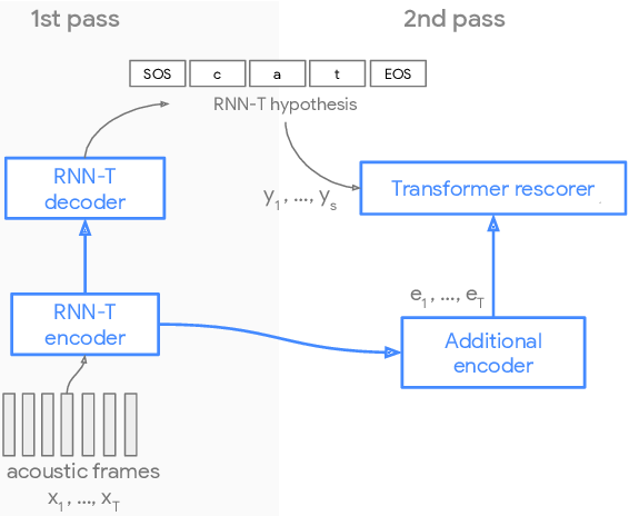 Figure 1 for Parallel Rescoring with Transformer for Streaming On-Device Speech Recognition