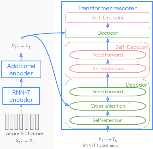 Figure 3 for Parallel Rescoring with Transformer for Streaming On-Device Speech Recognition