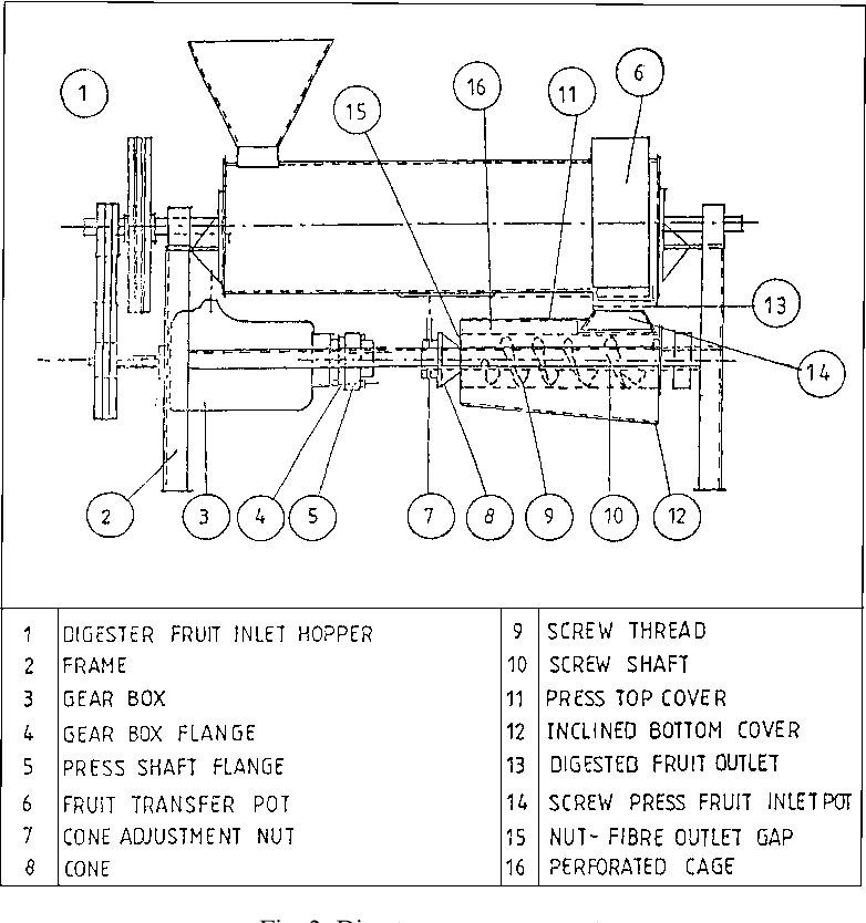 Comparative evaluation of the digester–screw press and a