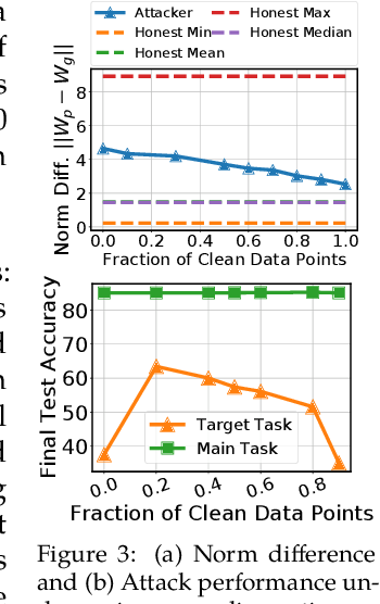 Figure 4 for Attack of the Tails: Yes, You Really Can Backdoor Federated Learning