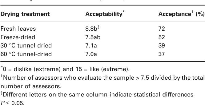 table 1 from effect of drying process on lemon verbena lippia rh semanticscholar org