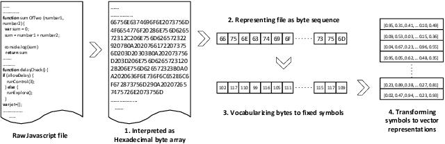 Figure 2 for ScriptNet: Neural Static Analysis for Malicious JavaScript Detection