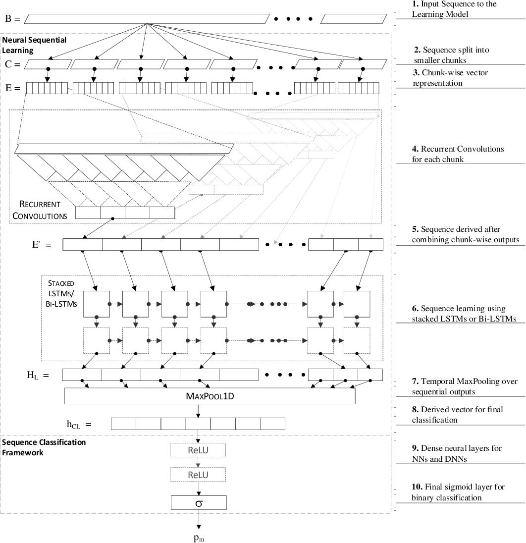 Figure 3 for ScriptNet: Neural Static Analysis for Malicious JavaScript Detection