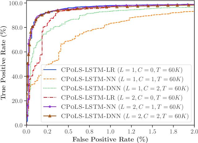 Figure 4 for ScriptNet: Neural Static Analysis for Malicious JavaScript Detection